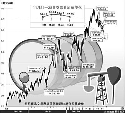 国际原油期货价格下跌至每桶57.35美元