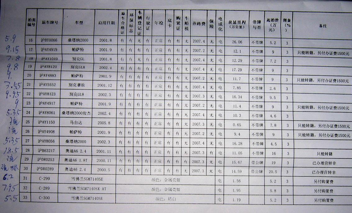 4月14号上海大众拍卖会总结