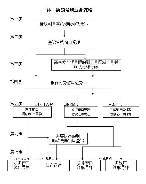 上海市办理补 换领机动车号牌流程图高清图片