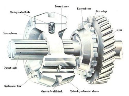 汽车自动变速器工作原理