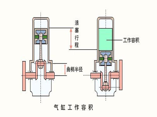 气缸往复动作电路图