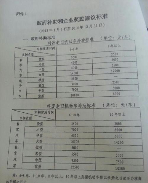 100岁国家补贴多少钱